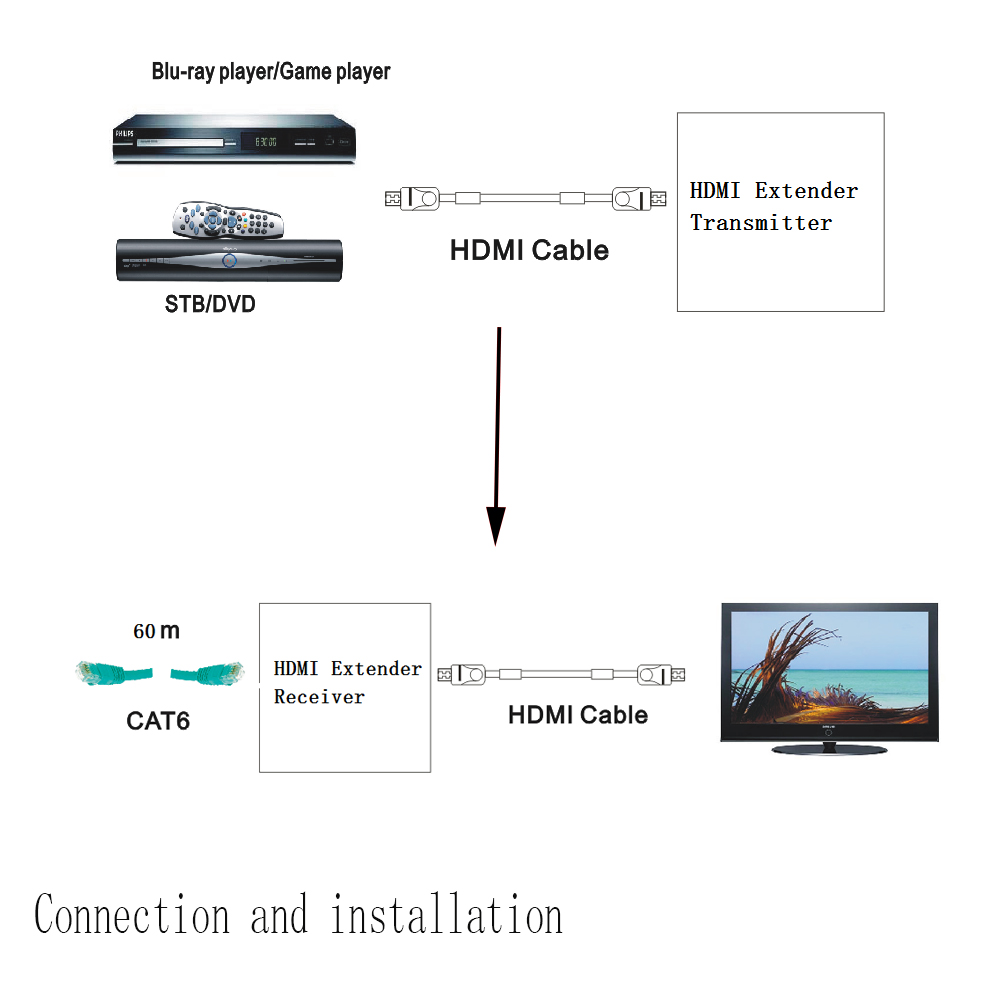60m Nk E60 1080p Hdmi Cable Extender Transmitter Receiver With Ir Over Cat6 Wiring Diagram 5v C4304