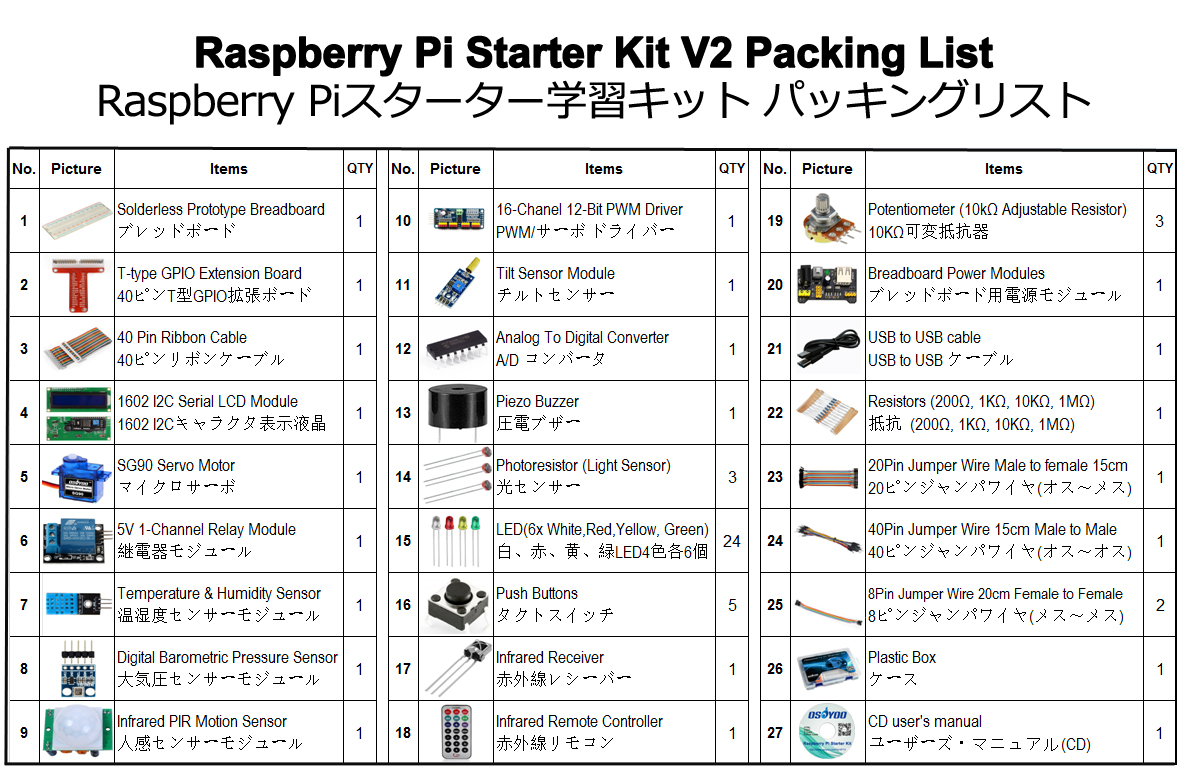 Raspberry Pi 3 Zero W Starter Kit Learning With C Python Code And Wiringpi Spi Video Tutorial