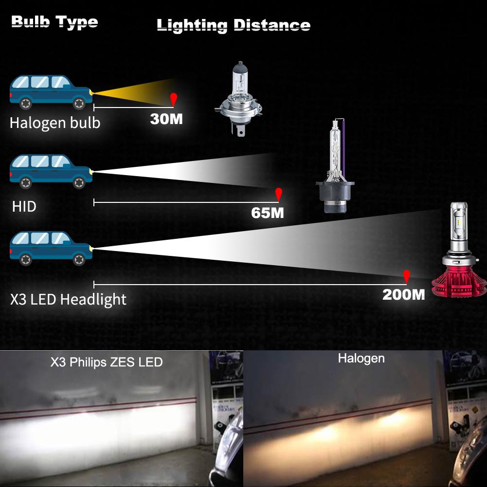 HB4 9006 LED Headlight Kit Upgrade 120W 6500K White Car