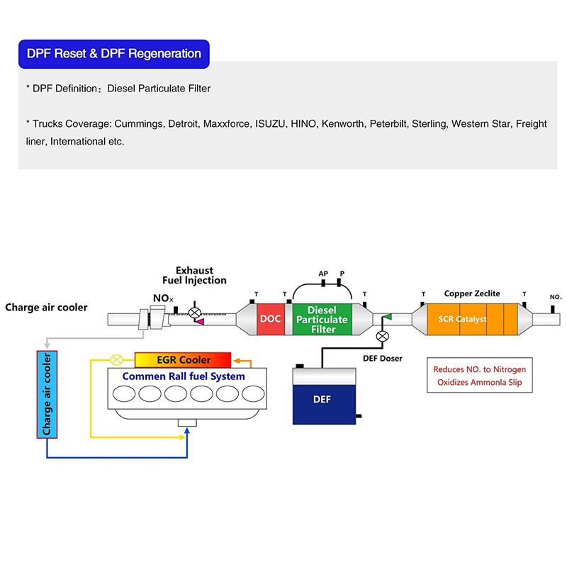 Groovy International Truck Dpf Wiring Diagram Wiring Diagram Uk Data Wiring Digital Resources Biosshebarightsorg
